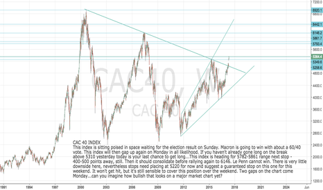 CAC40: CAC 40 Index: Get long now while stocks last