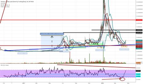 VRMUSD: VRM - USD Daily Bittrex