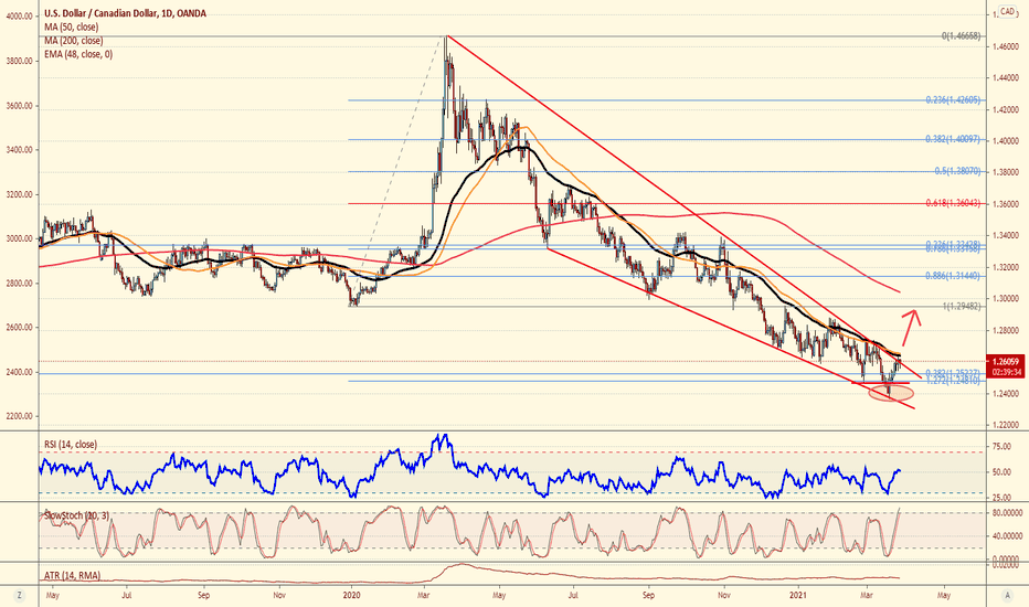 USDCAD coming out of a descending wedge