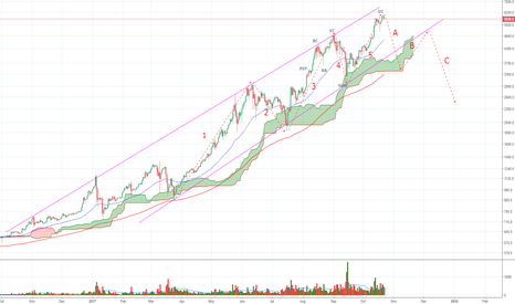 BTCUSD: Updated Macro View of BTCUSD Market