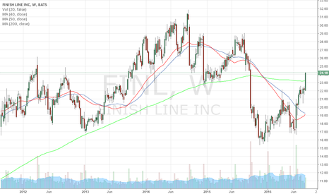 FINL: 200 MA breakout on 5 year chart