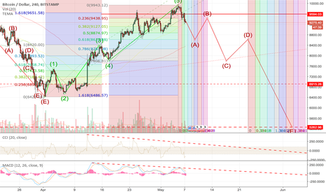 BTCUSD: BTC - USD Is this it or do we go uP for ever?