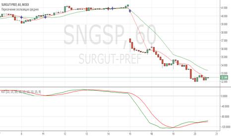 SNGSP: Встаем в лонг, закрываем гэп.