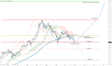 BTCUSD: BTC price at critical point