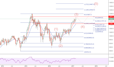 DE30EUR: German Dax 30 - a wider look