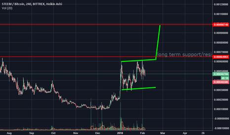 STEEMBTC: STEEM/BTC LONG NOW