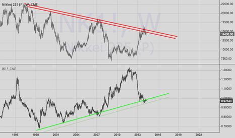 NK1!: UPDATE : Nikkei vs. Yen