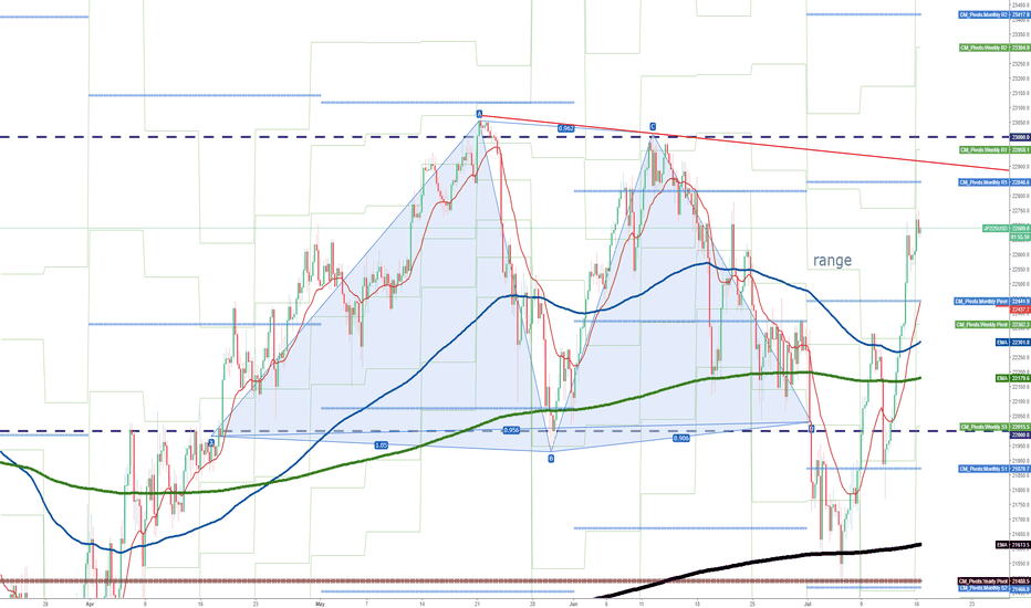 JP225USD: How long will the range of 22000-23000 last?