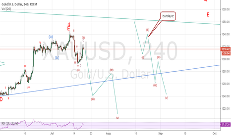 XAUUSD: posibble wave 3 started