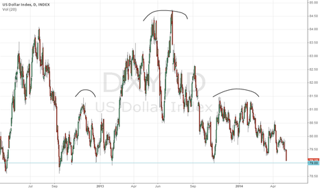DXY: $DXY H&S almost complete