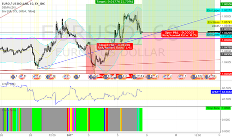 EURUSD: long EURUSD @ 1h @ trading capability for this 2nd week `17
