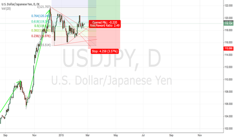 USDJPY: USDJPY Again and again