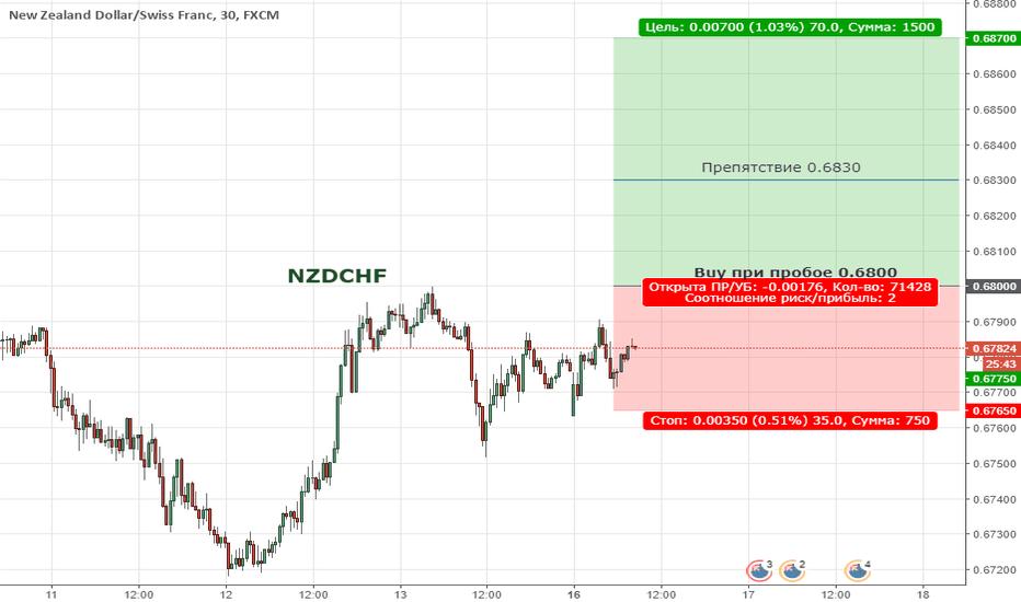 NZDCHF: Цена продолжает формировать восходящую тенденцию