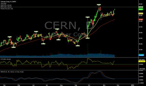 CERN: $CERN (Daily) - Long
