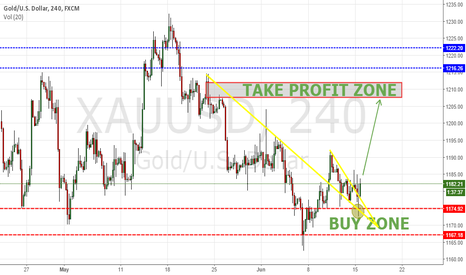 XAUUSD: XAUUSD next destination