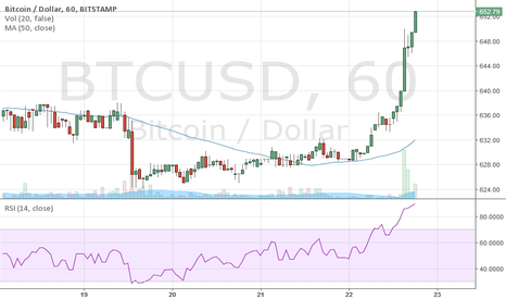 BTCUSD: serious breakout on bc