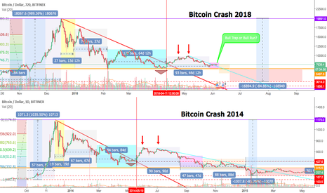 BTCUSD: The reason why I don't think we moon soon..