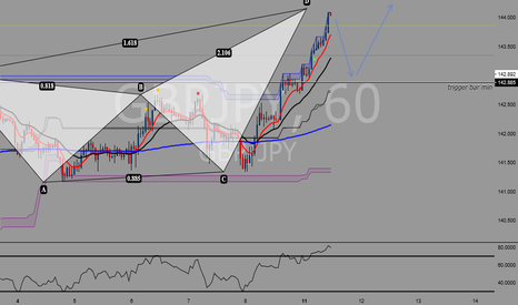 GBPJPY: Deep crab pattern small short opportunity