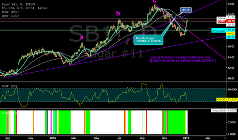 SB1!: SB1! @ daily @ 1of2 (44) Commodities with a bearish 100/200MA