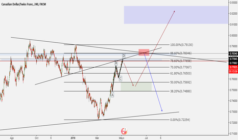 CADCHF: #CAD/CHF ABCD PATTERN