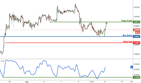 USDCHF: USDCHF bouncing nicely off support, remain bullish