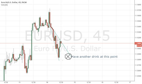 EURUSD: It's not a boring trading day at all