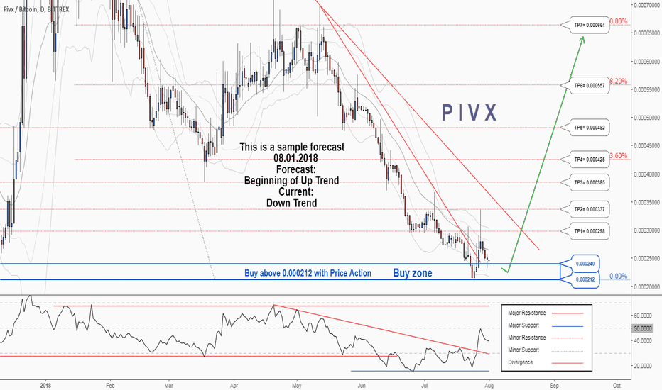 PIVXBTC: There is a possibility for the beginning of uptrend in PIVXBTC