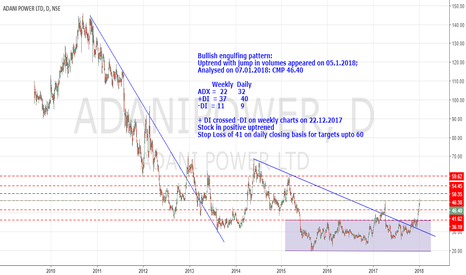 ADANIPOWER: Adani Power, long