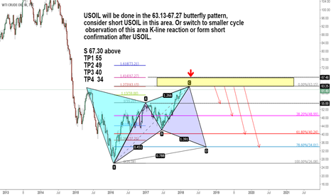 USOIL: Waiting for USOIL to reach 63.13-67.27 short the opportunity