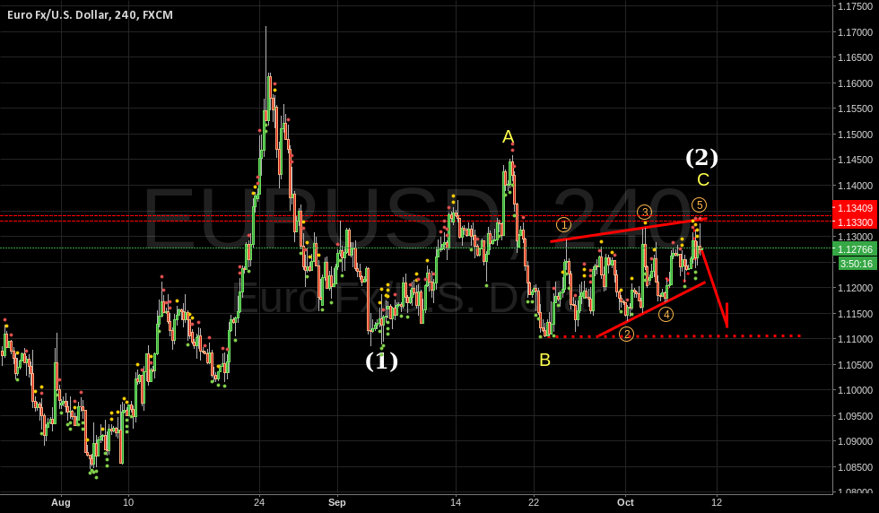EURUSD EW Analysis 1-2, abc, Ending diagonal.