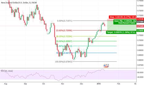 NZDUSD: NZD/USD short pullback