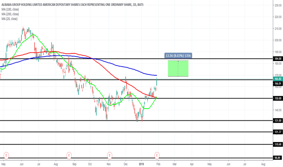 BABA: BABA Bound For Another Bull Run?