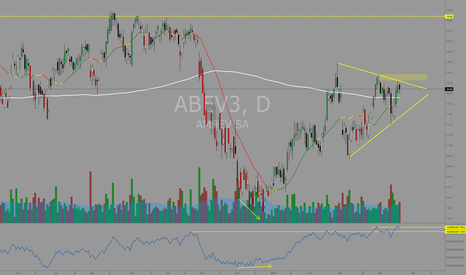 ABEV3: #ABEV3 Advanced Breakout no OBV dentro de triângulo