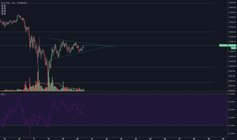 BTCUSD: BTC/USD Test
