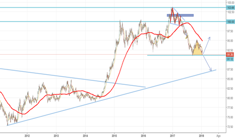DXY: Momento clave DXY