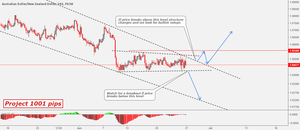Project 1001 Pips - AUDNZD Watch For Breakout At Both Direction
