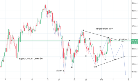 BTCUSD: Bitcoin Update-Potential Triangle Underway - Look Lower again