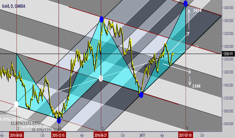 XAUUSD:  Limited opportunity