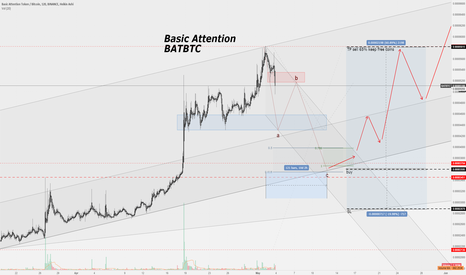 BATBTC: Basis Attention