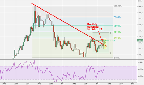 GC1!: Gold Next Seeks Test Of Critical Resistance