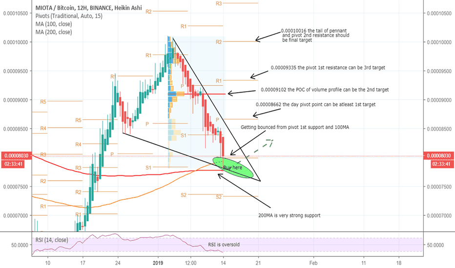 IOTABTC: IOTABTC ready for breakout from a pennant