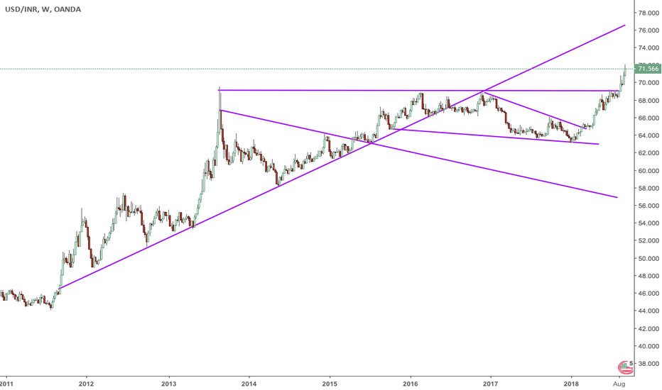 USDINR: USD/INR