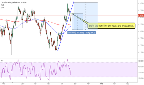 CADCHF: CADCHF: this is a bear sign on daily chart