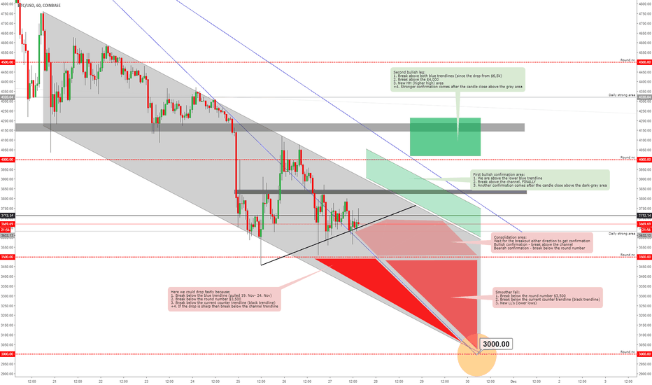 BTCUSD: BITCOIN - Price Ranges With Descriptions Until Friday!