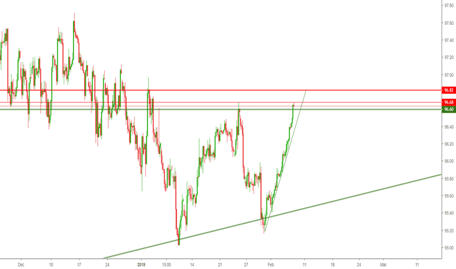 DXY: DXY INDEX AT CRITICAL POSITION