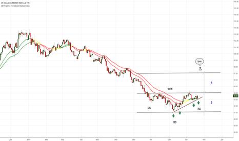 DXY: Доллар укрепляется по отношению к другим валютам.