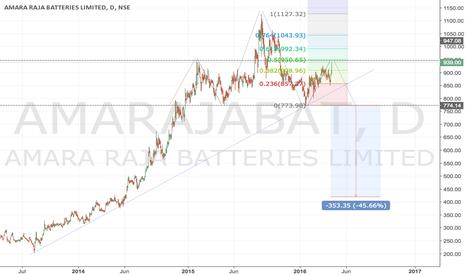 AMARAJABAT: AMARAJABAT - A probable H&S pattern developing.