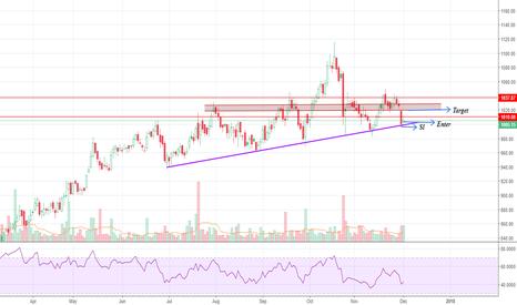 KOTAKBANK: KotakBank : Following Trendline Support
