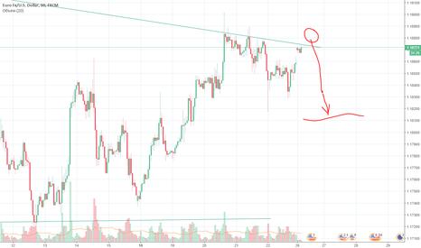 EURUSD: EURUSD: Короткосрочный тренд будет вниз