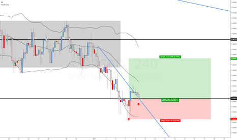 GBPCAD: GBPCAD at support